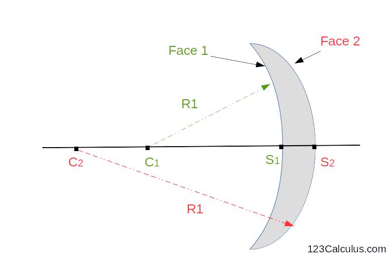 Equation de l'opticien